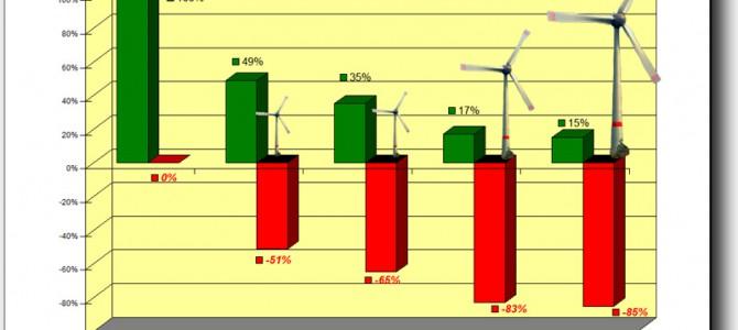 Grüne Projekte, tiefrote Zahlen